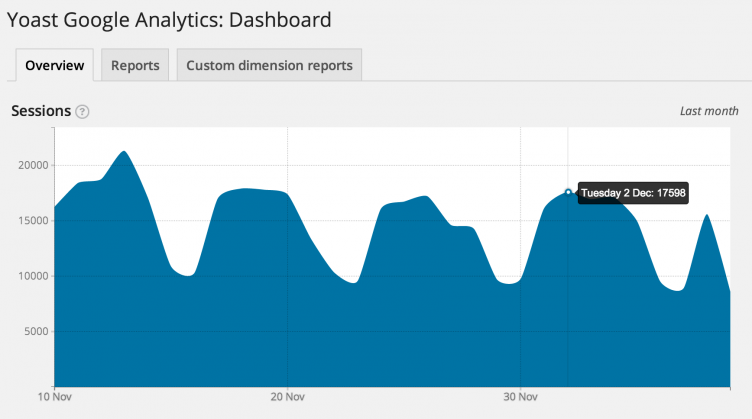 yoast-analytics-dashboard