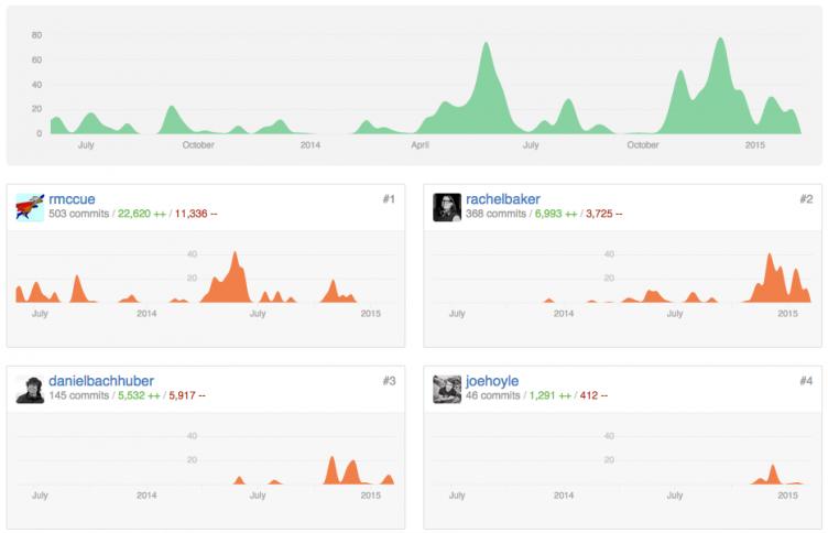 The WordPress JSON REST API | Post Status